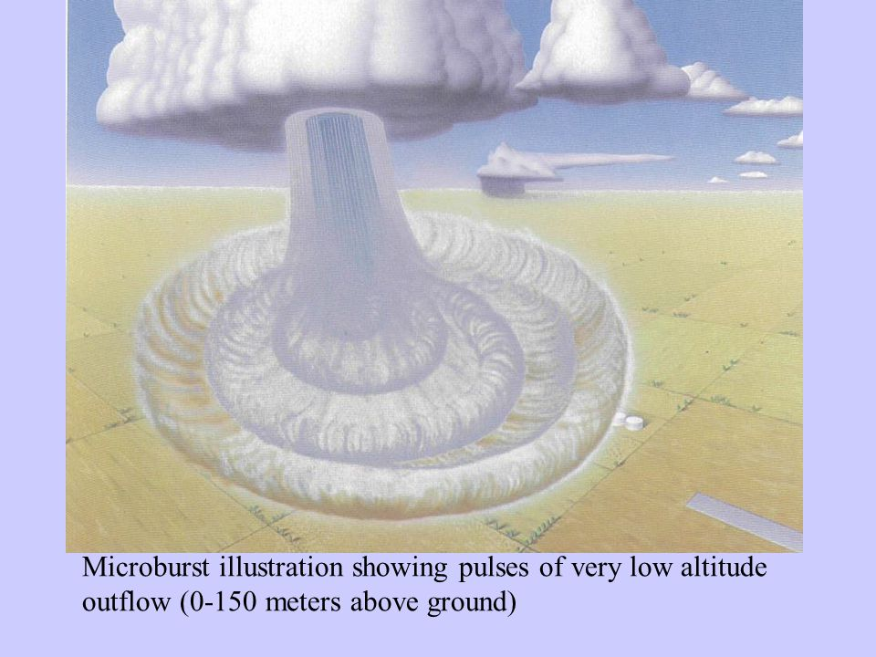 Dry Microburst Formation Outflow Cloud Base (As high as 15,000 ft) 1000 ft 0 Approx Scale Dry Air Virga or Light Rain Downdraft Outflow Front Horizontal Vortex Cold Air Plunge Evaporation of rain below cloud base (virga) causes intense cooling of rainshaft air and subsequent cold air plunge.