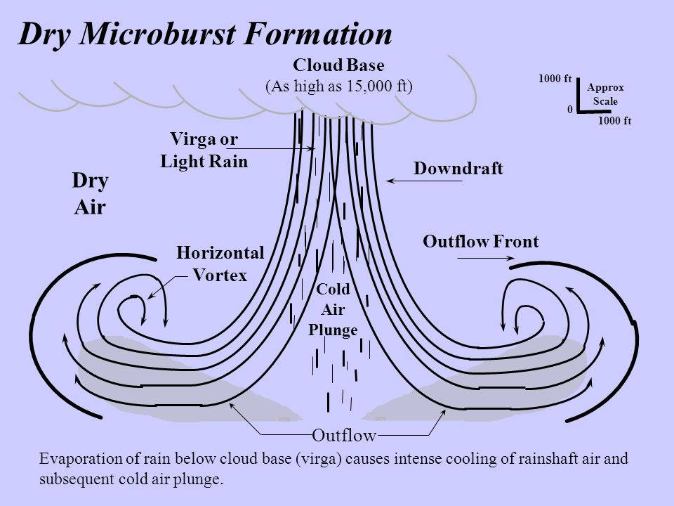 Dry Microburst Formation Outflow Cloud Base (As high as 15,000 ft) 1000 ft 0 Approx Scale Dry Air Virga or Light Rain Downdraft Outflow Front Horizont