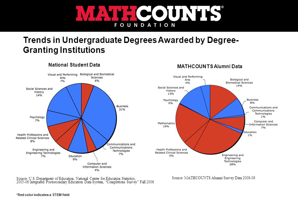 Trends in Undergraduate Degrees Awarded by Degree- Granting Institutions Source: U.S.