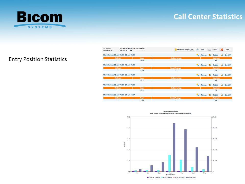 Entry Position Statistics