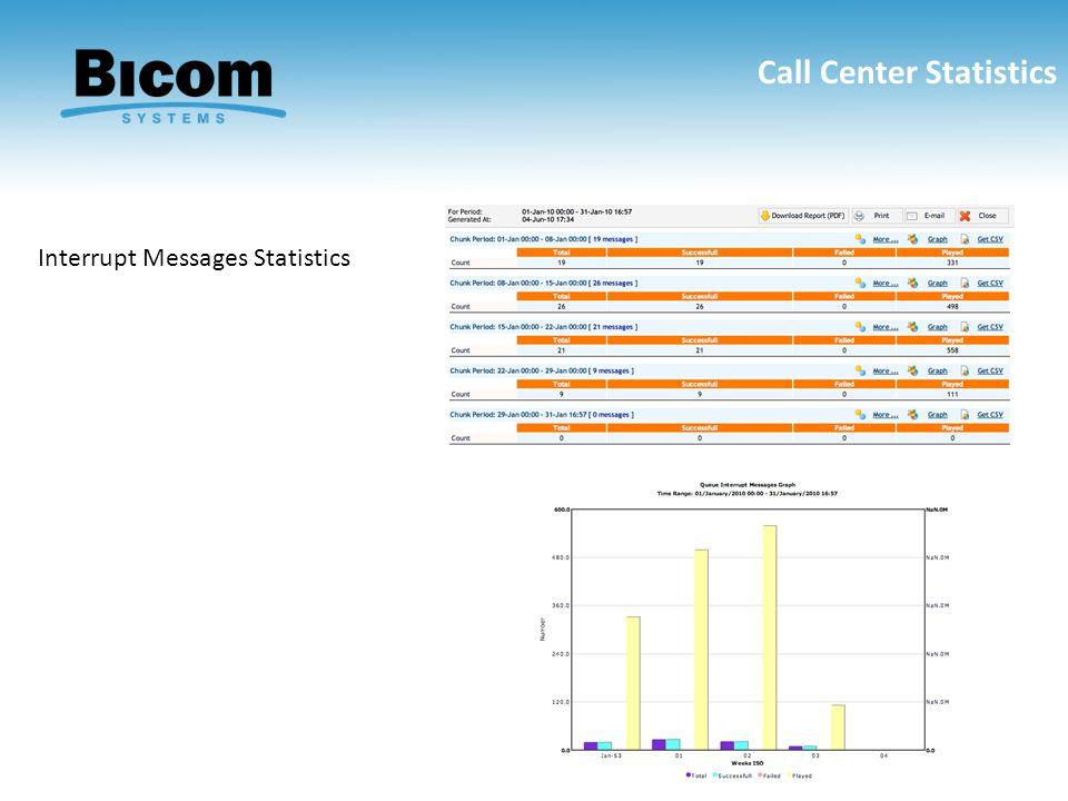Call Center Statistics Interrupt Messages Statistics