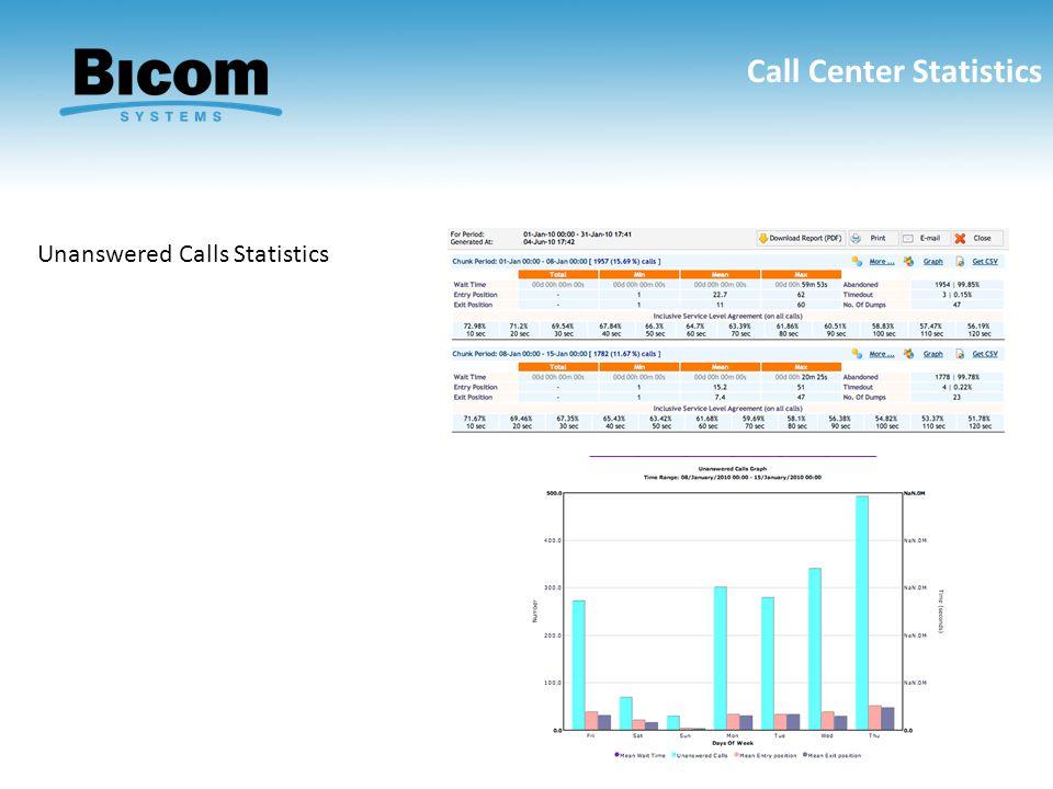 Call Center Statistics Unanswered Calls Statistics