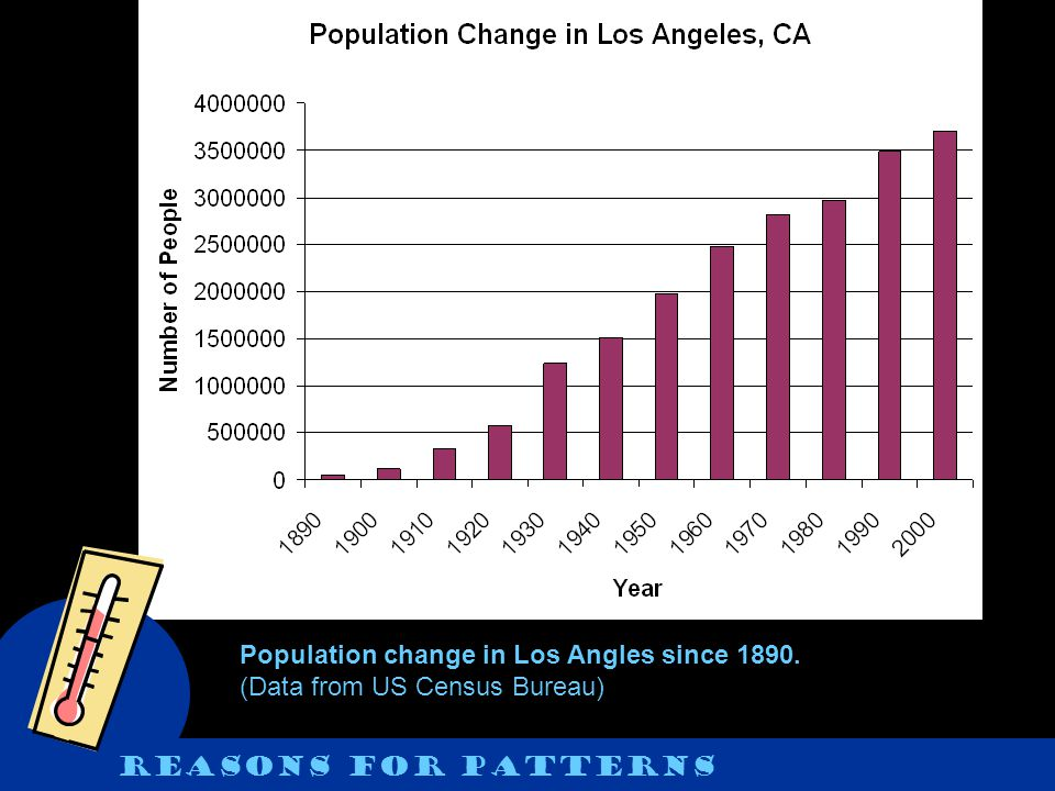 Population change in Los Angles since 1890. (Data from US Census Bureau)