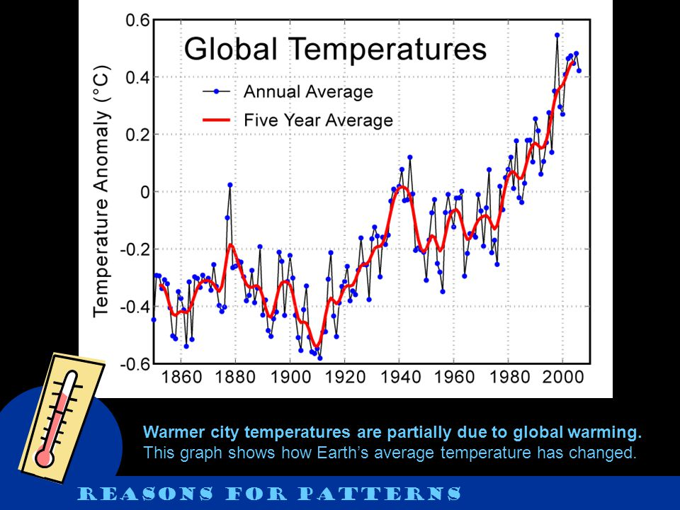 Warmer city temperatures are partially due to global warming. This graph shows how Earths average temperature has changed. Reasons for patterns