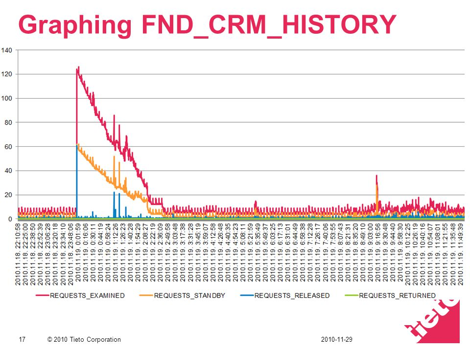 © 2010 Tieto Corporation Graphing FND_CRM_HISTORY 172010-11-29
