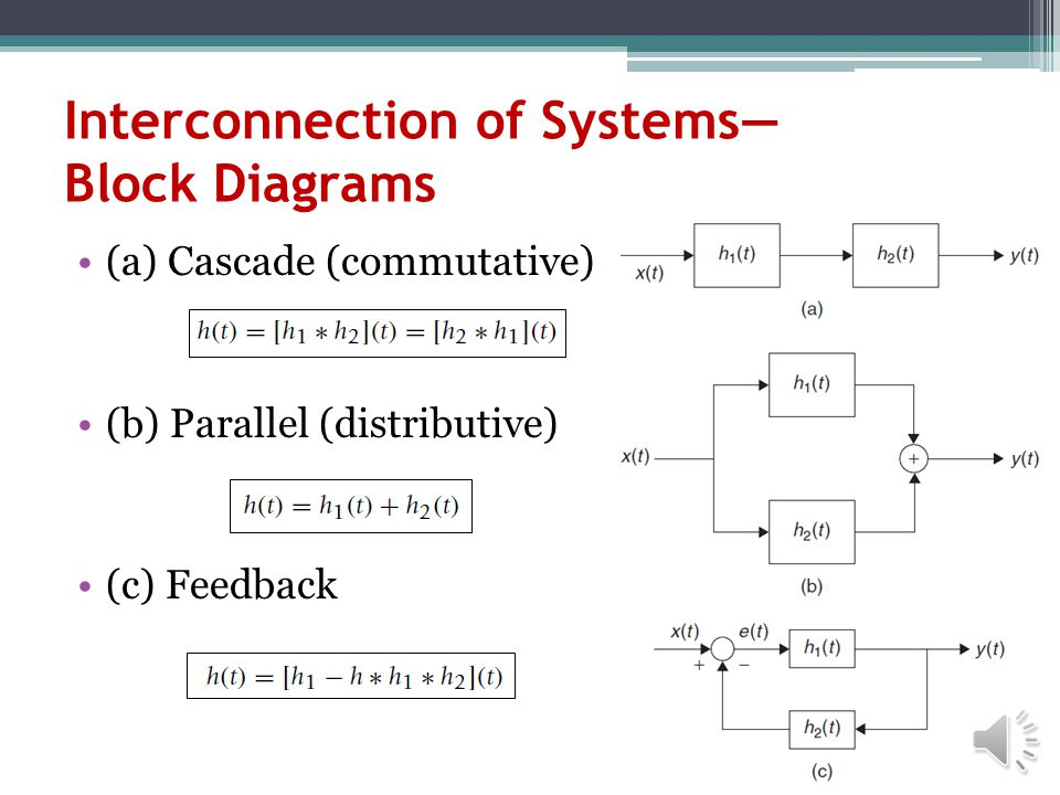 Graphical Computation of Convolution Integral Example 2: Consider the graphical computation of the convolution integral of two pulses of the same dura