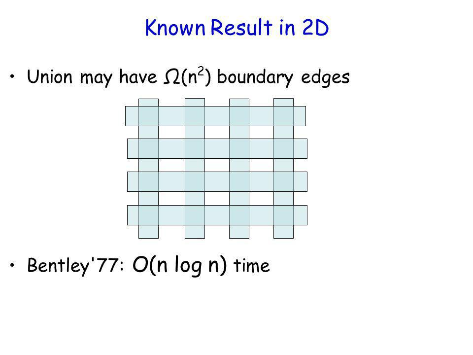 Known Result in 2D Union may have (n 2 ) boundary edges Bentley'77: O(n log n) time