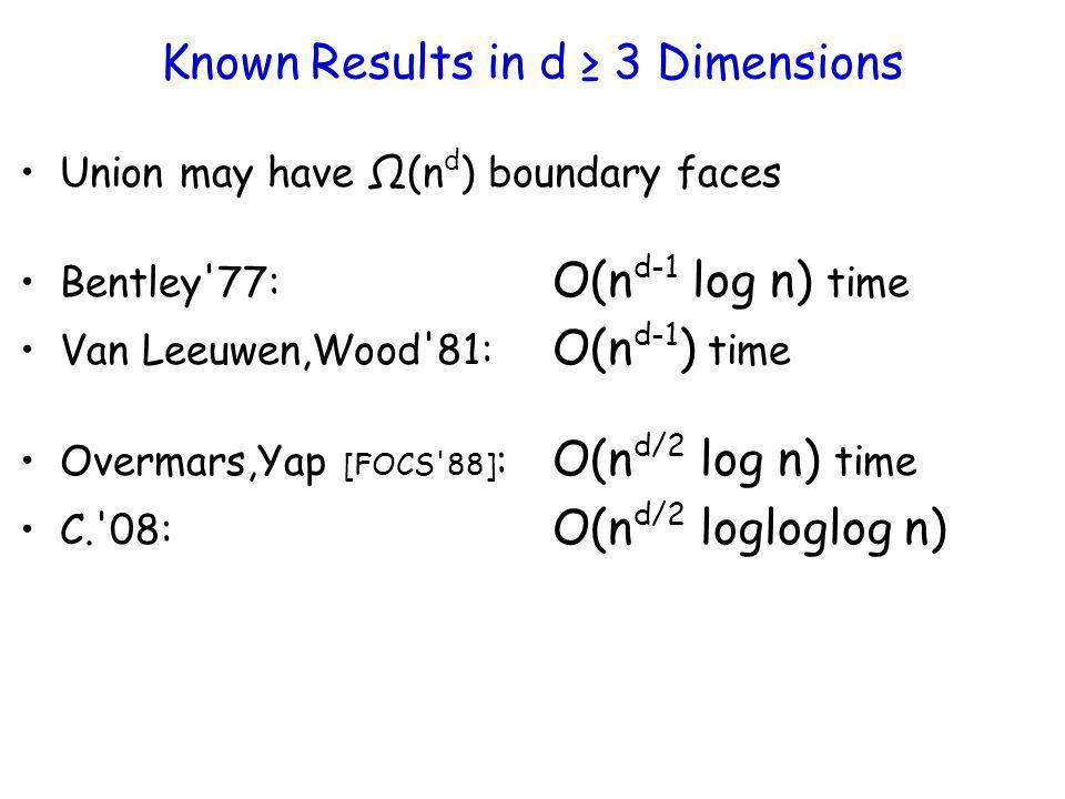 Known Results in d 3 Dimensions Union may have (n d ) boundary faces Bentley'77: O(n d-1 log n) time Van Leeuwen,Wood'81: O(n d-1 ) time Overmars,Yap