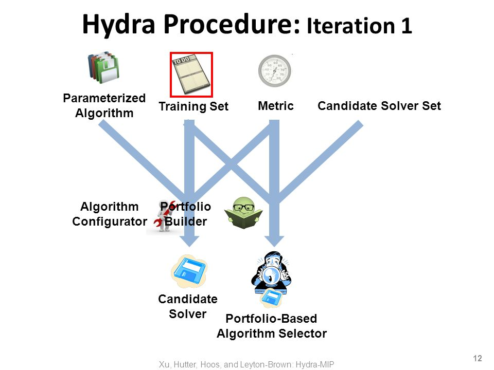 12 Hydra Procedure: Iteration 1 Algorithm Configurator Metric Training Set Portfolio-Based Algorithm Selector Candidate Solver Set Candidate Solver Parameterized Algorithm Portfolio Builder Xu, Hutter, Hoos, and Leyton-Brown: Hydra-MIP