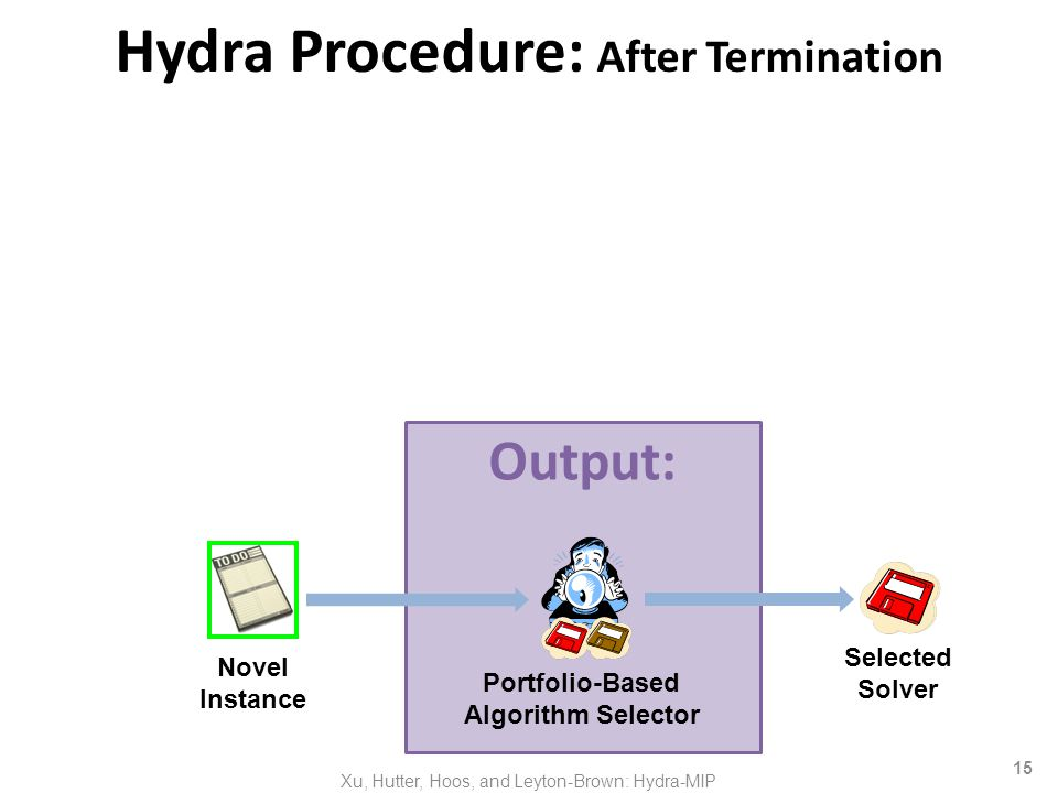 15 Output: Hydra Procedure: After Termination Portfolio-Based Algorithm Selector Novel Instance Selected Solver Xu, Hutter, Hoos, and Leyton-Brown: Hydra-MIP