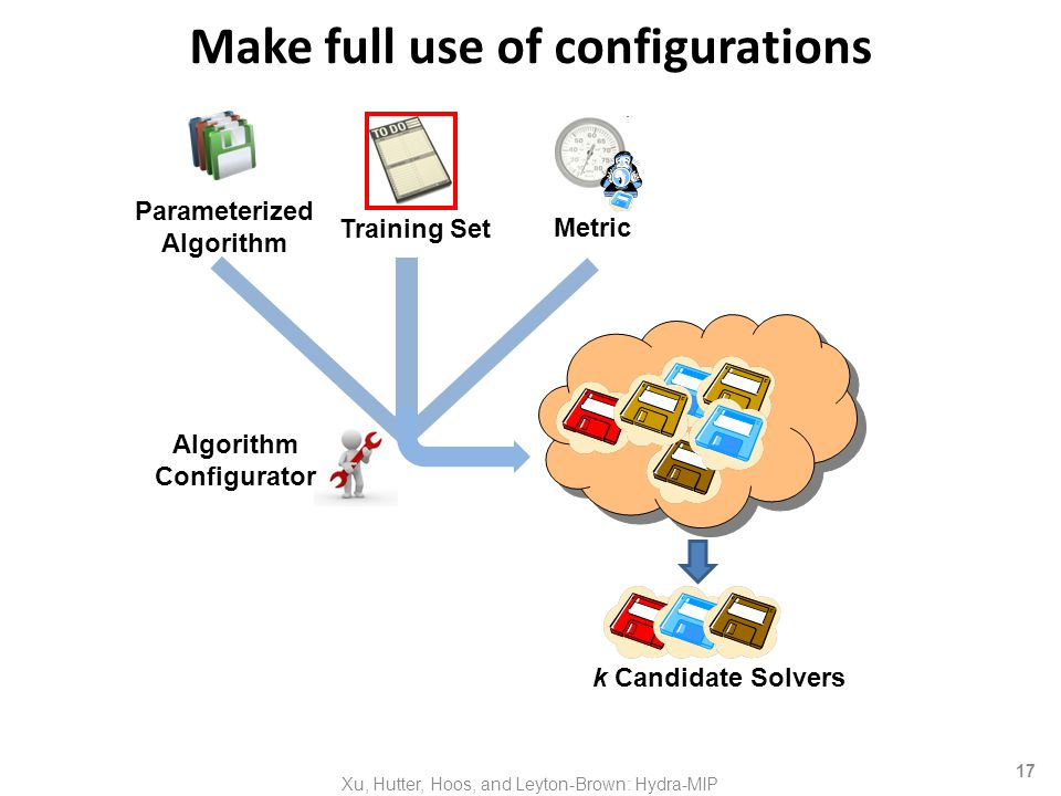 17 Make full use of configurations Algorithm Configurator Metric Training Set Parameterized Algorithm Xu, Hutter, Hoos, and Leyton-Brown: Hydra-MIP k Candidate Solvers