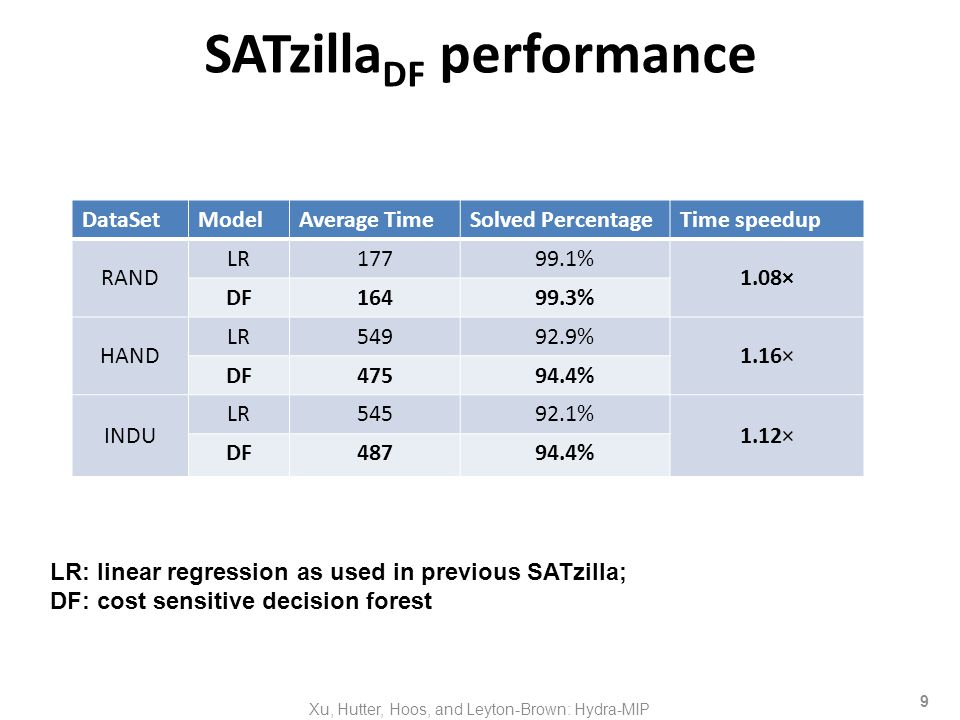SATzilla DF performance DataSetModelAverage TimeSolved PercentageTime speedup RAND LR17799.1% 1.08× DF16499.3% HAND LR54992.9% 1.16× DF47594.4% INDU LR54592.1% 1.12× DF48794.4% LR: linear regression as used in previous SATzilla; DF: cost sensitive decision forest 9 Xu, Hutter, Hoos, and Leyton-Brown: Hydra-MIP