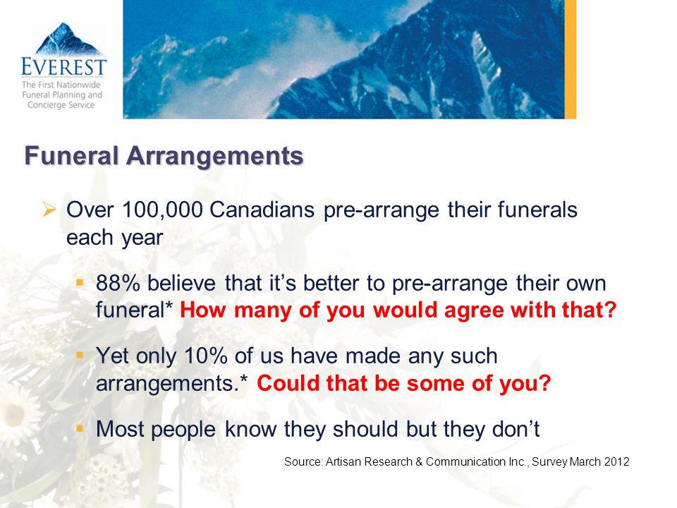 Funeral Arrangements Over 100,000 Canadians pre-arrange their funerals each year 88% believe that its better to pre-arrange their own funeral* How man
