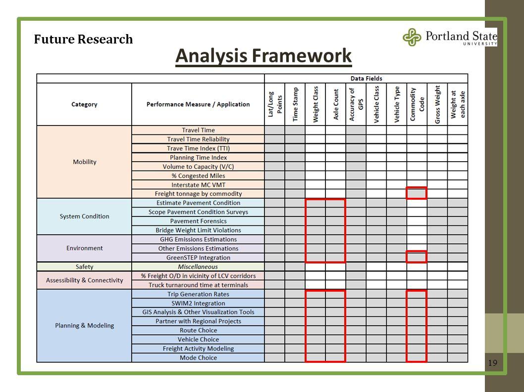 19 Future Research Analysis Framework