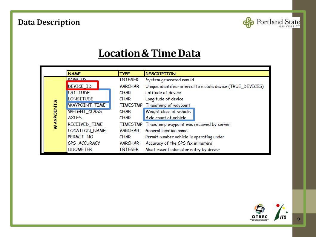 Data Description 9 Location & Time Data