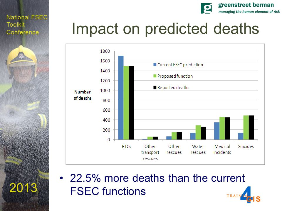 National FSEC Toolkit Conference 2013 Impact on predicted deaths 22.5% more deaths than the current FSEC functions