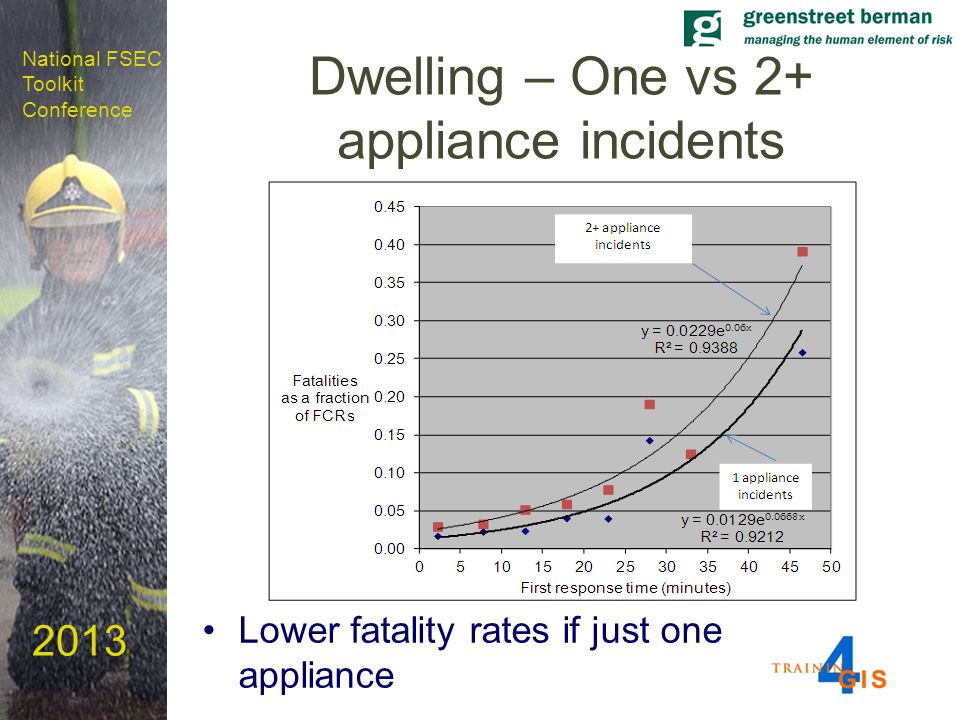 National FSEC Toolkit Conference 2013 Dwelling – One vs 2+ appliance incidents Lower fatality rates if just one appliance