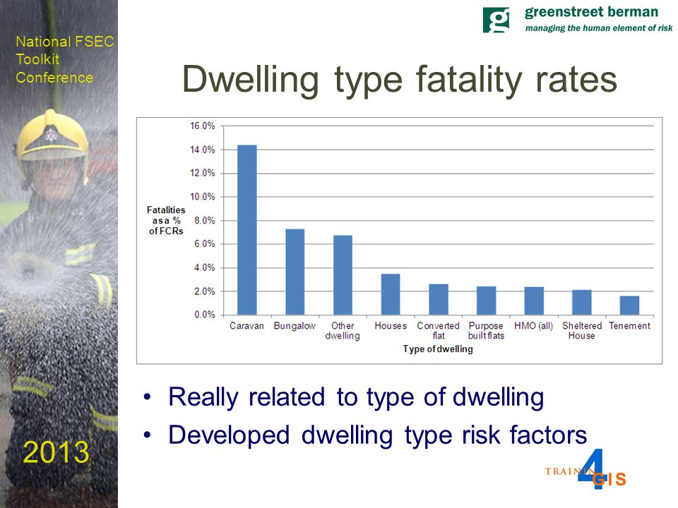 National FSEC Toolkit Conference 2013 Dwelling type fatality rates Really related to type of dwelling Developed dwelling type risk factors