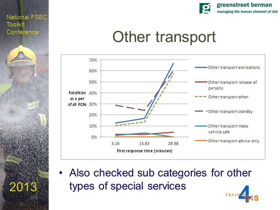 National FSEC Toolkit Conference 2013 Other transport Also checked sub categories for other types of special services