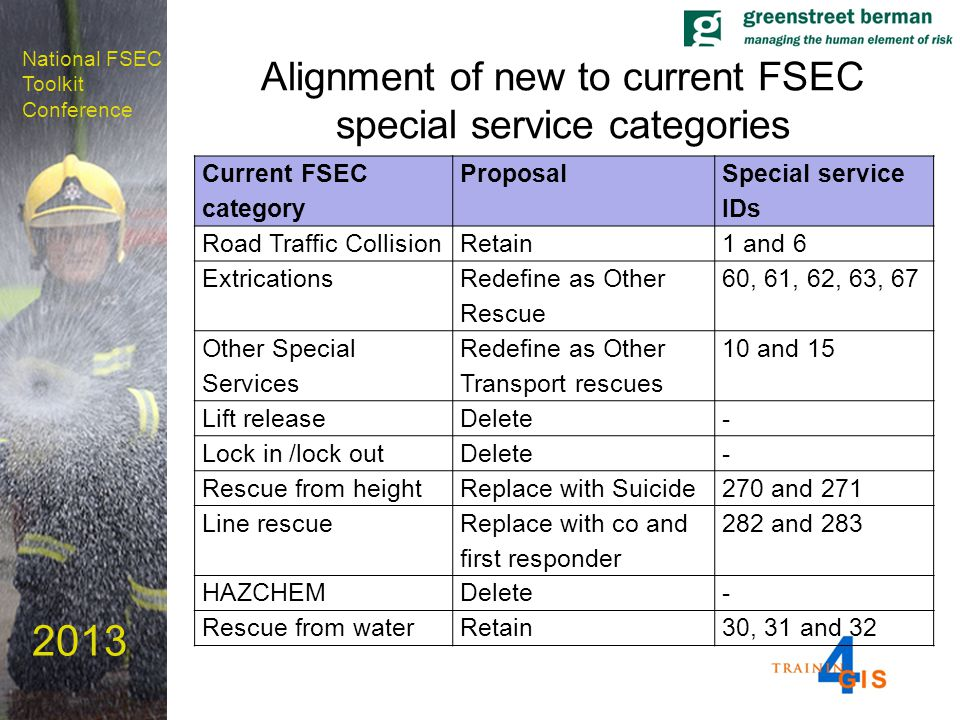 National FSEC Toolkit Conference 2013 Alignment of new to current FSEC special service categories Current FSEC category Proposal Special service IDs Road Traffic CollisionRetain1 and 6 Extrications Redefine as Other Rescue 60, 61, 62, 63, 67 Other Special Services Redefine as Other Transport rescues 10 and 15 Lift releaseDelete- Lock in /lock outDelete- Rescue from heightReplace with Suicide270 and 271 Line rescue Replace with co and first responder 282 and 283 HAZCHEMDelete- Rescue from waterRetain30, 31 and 32