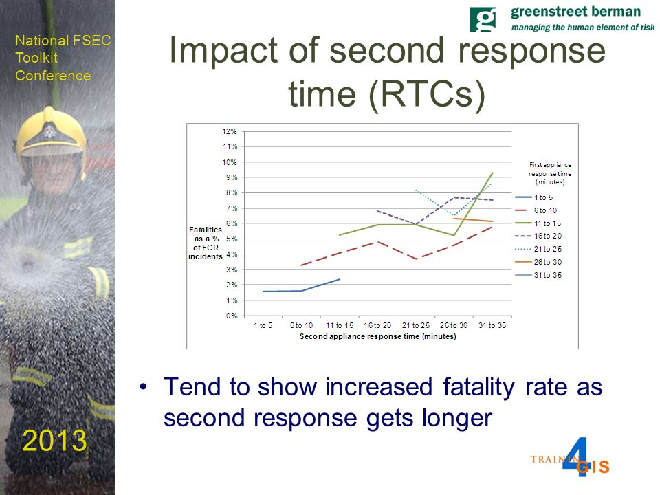 National FSEC Toolkit Conference 2013 Impact of second response time (RTCs) Tend to show increased fatality rate as second response gets longer