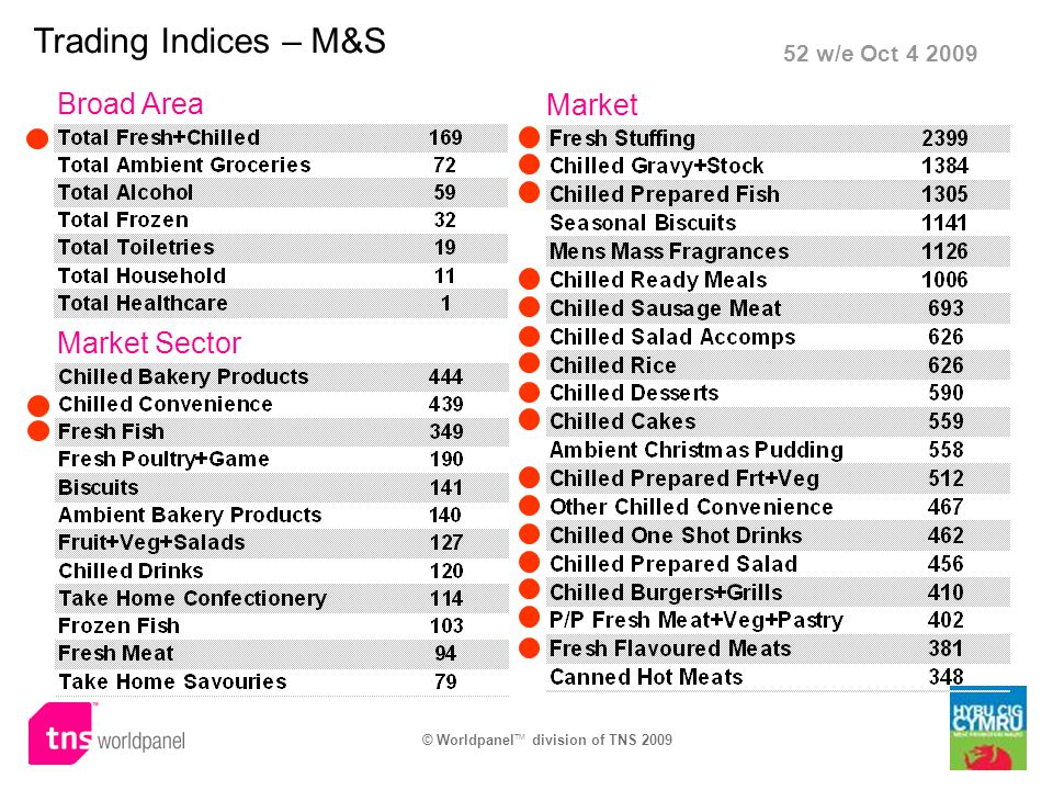 Trading Indices – M&S Broad Area Market Sector Market 52 w/e Oct 4 2009