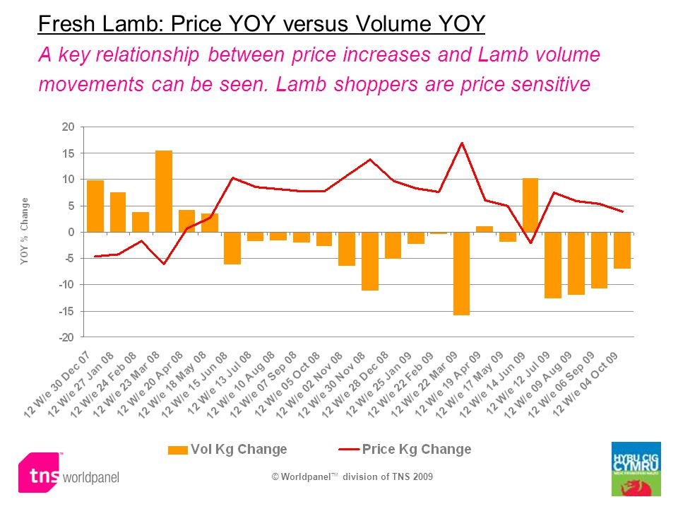 Fresh Lamb: Price YOY versus Volume YOY A key relationship between price increases and Lamb volume movements can be seen. Lamb shoppers are price sens
