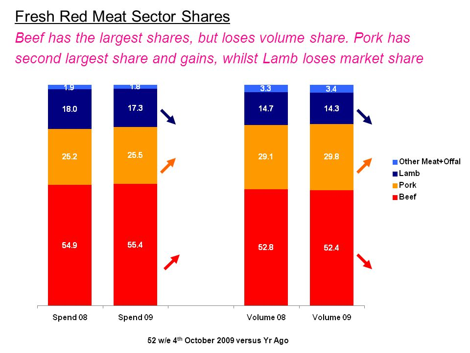 Fresh Red Meat Sector Shares Beef has the largest shares, but loses volume share. Pork has second largest share and gains, whilst Lamb loses market sh