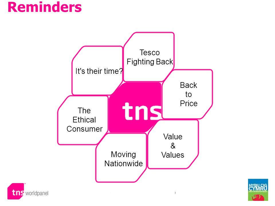 © Worldpanel TM division of TNS 2009 It's their time? Tesco Fighting Back Reminders Back to Price Value & Values Moving Nationwide The Ethical Consume