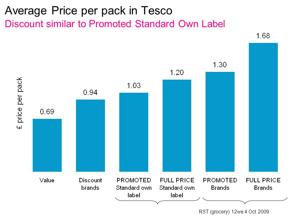 Average Price per pack in Tesco Discount similar to Promoted Standard Own Label RST (grocery) 12we 4 Oct 2009