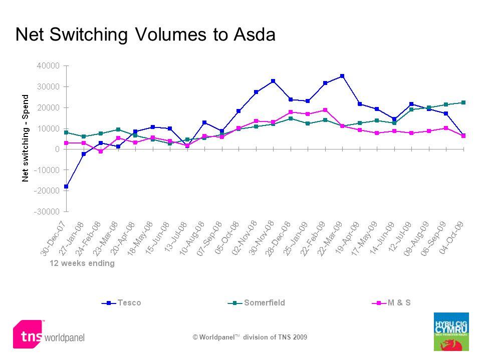 Net Switching Volumes to Asda