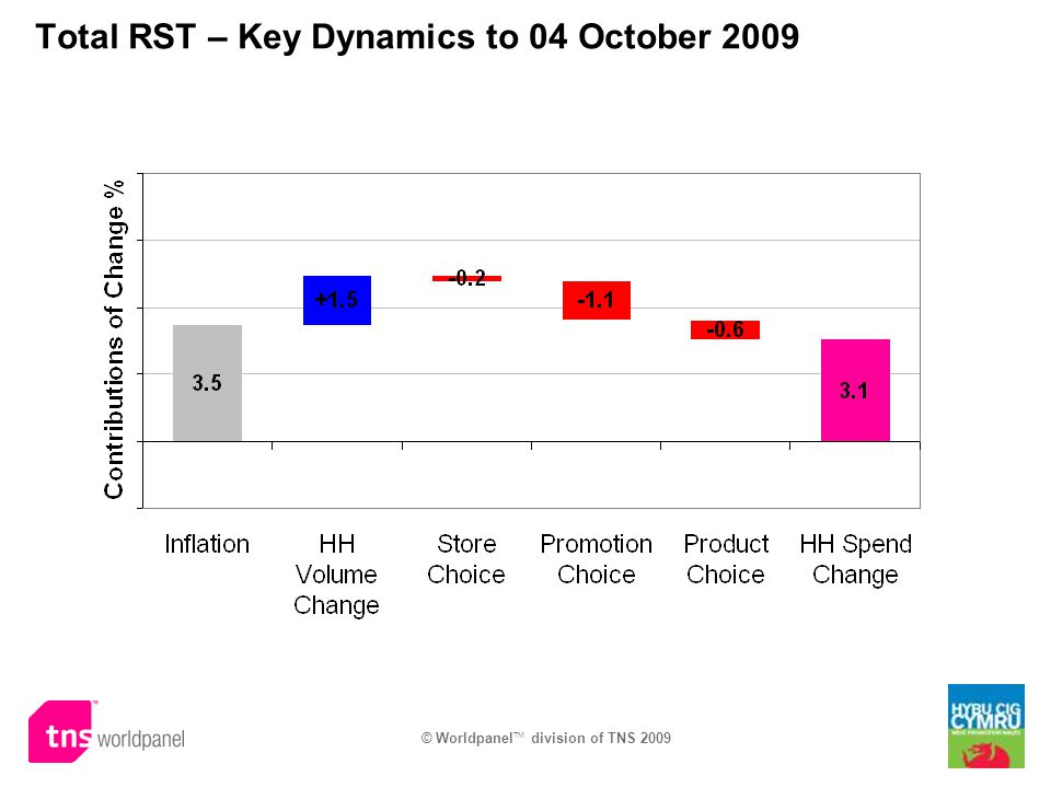 © Worldpanel TM division of TNS 2009 Total RST – Key Dynamics to 04 October 2009