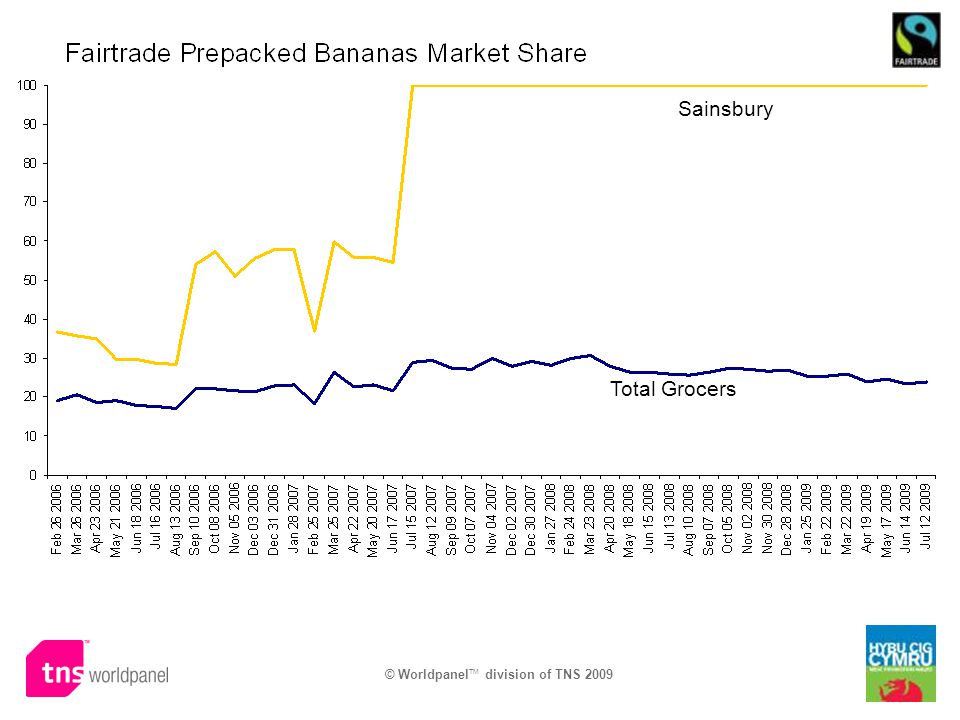 © Worldpanel TM division of TNS 2009 Total Grocers Sainsbury