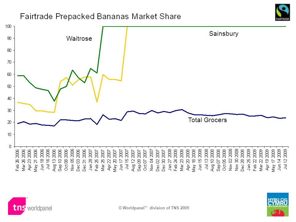 © Worldpanel TM division of TNS 2009 Total Grocers Sainsbury Waitrose