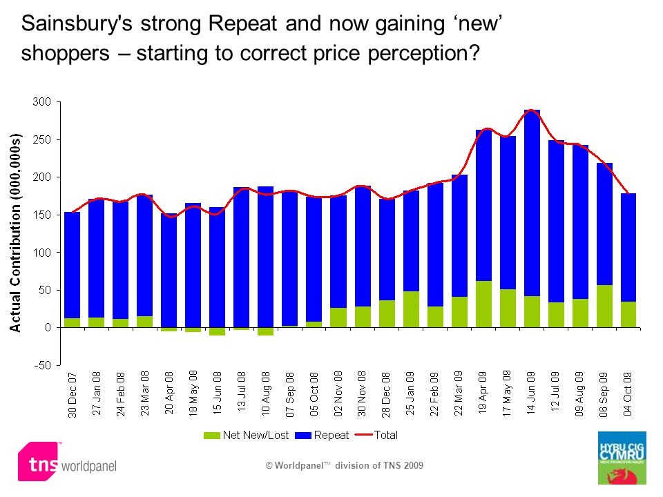 © Worldpanel TM division of TNS 2009 Sainsbury's strong Repeat and now gaining new shoppers – starting to correct price perception?