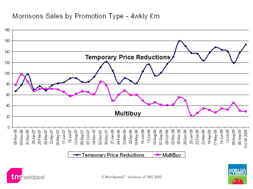 © Worldpanel TM division of TNS 2009 Temporary Price Reductions Multibuy