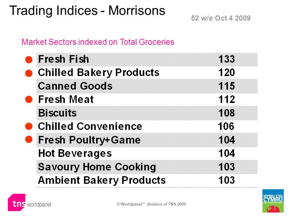 © Worldpanel TM division of TNS 2009 Trading Indices - Morrisons Market Sectors indexed on Total Groceries 52 w/e Oct 4 2009