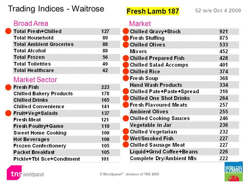 Trading Indices - Waitrose Broad Area Market Sector Market 52 w/e Oct 4 2009 Fresh Lamb 187