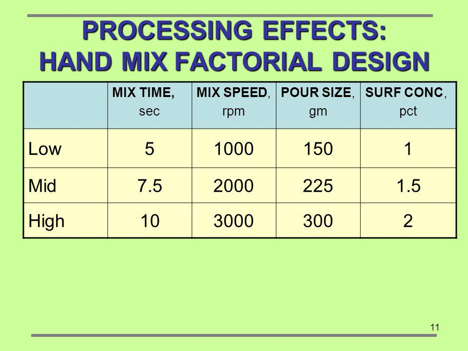 11 PROCESSING EFFECTS: HAND MIX FACTORIAL DESIGN MIX TIME, sec MIX SPEED, rpm POUR SIZE, gm SURF CONC, pct Low510001501 Mid7.520002251.5 High1030003002