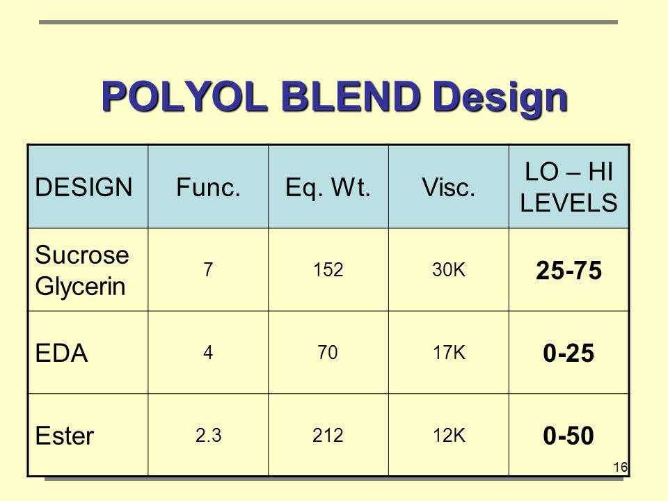16 POLYOL BLEND Design DESIGNFunc.Eq.Wt.Visc.
