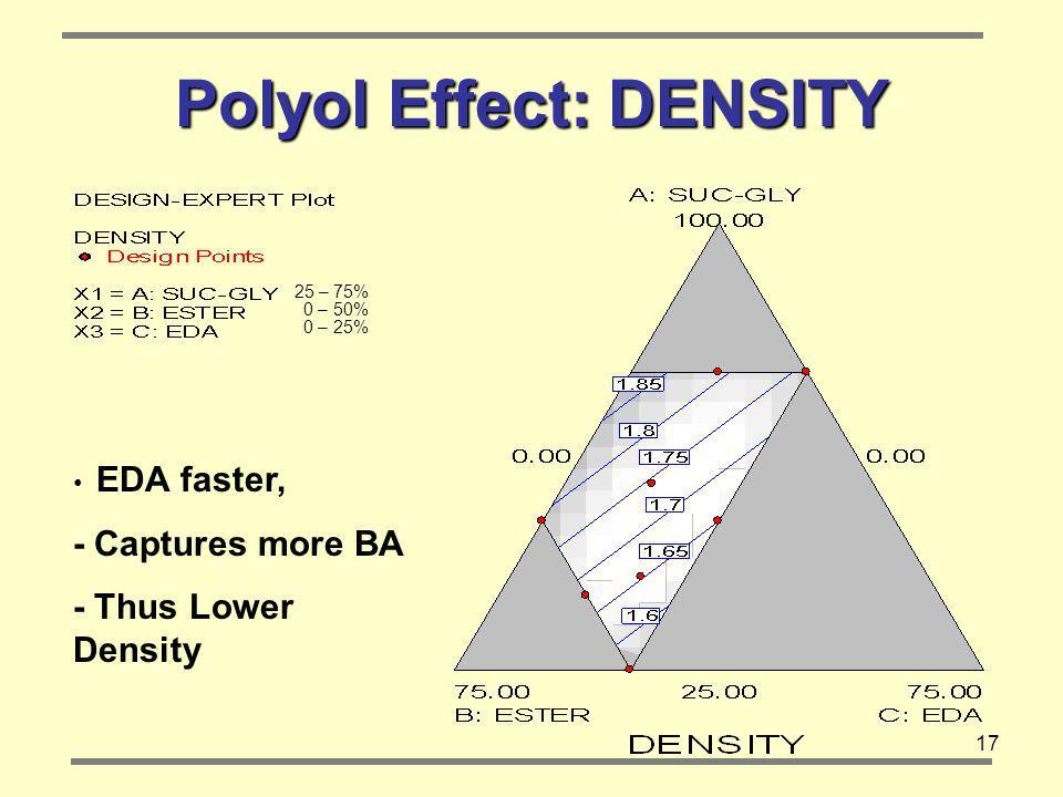 17 Polyol Effect: DENSITY EDA faster, - Captures more BA - Thus Lower Density 25 – 75% 0 – 50% 0 – 25%