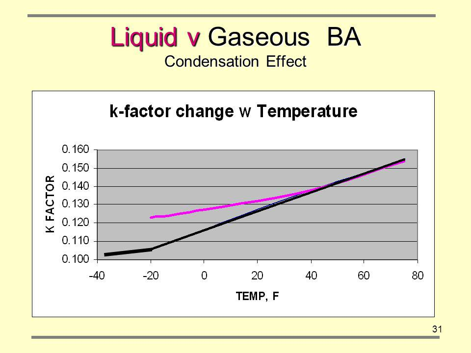 31 Liquid v Gaseous BA Condensation Effect