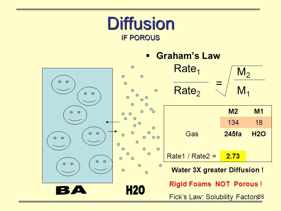 35 Diffusion IF POROUS Grahams Law Rate 1 Rate 2 M2M2 M1M1 = M2M1 13418 Gas245faH2O Rate1 / Rate2 =2.73 Rigid Foams NOT Porous .