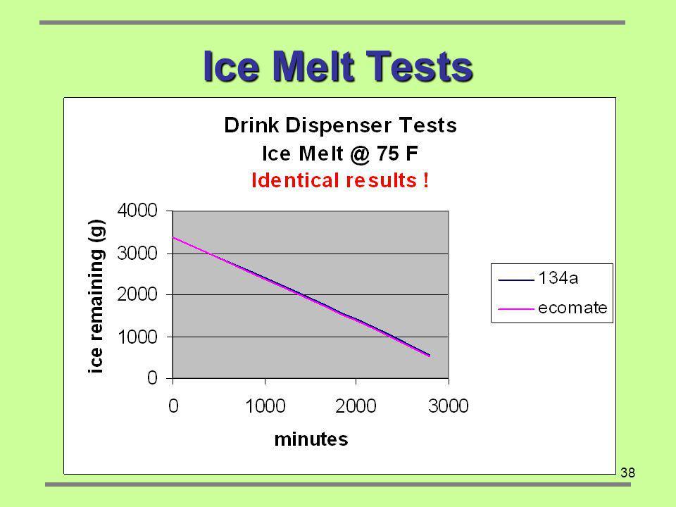 38 Ice Melt Tests