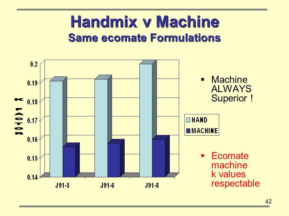 42 Handmix v Machine Same ecomate Formulations Machine ALWAYS Superior .