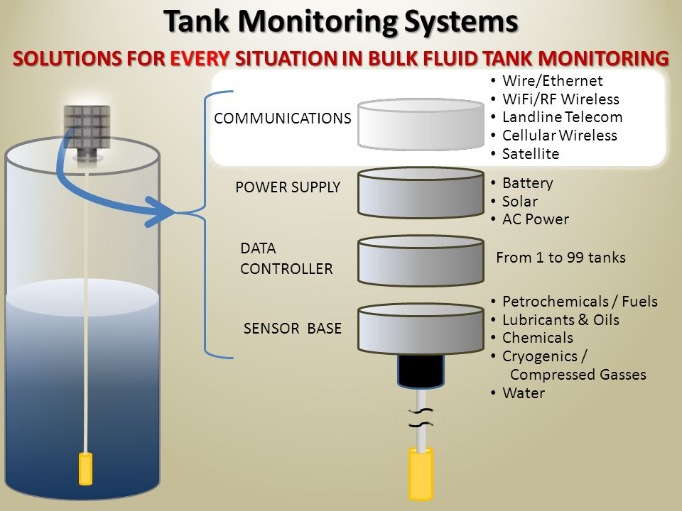 SOLUTIONS FOR EVERY SITUATION IN BULK FLUID TANK MONITORING Tank Monitoring Systems COMMUNICATIONS POWER SUPPLY DATA CONTROLLER SENSOR BASE Petrochemicals / Fuels Lubricants & Oils Chemicals Cryogenics / Compressed Gasses Water Battery Solar AC Power From 1 to 99 tanks SEE MORE...