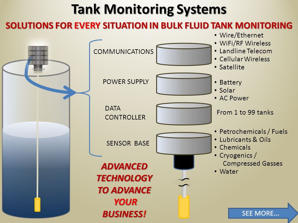 SOLUTIONS FOR EVERY SITUATION IN BULK FLUID TANK MONITORING * Additional Communications options outside of the Verizon Service Area Tank Monitoring Systems COMMUNICATIONS POWER SUPPLY DATA CONTROLLER SENSOR BASE Petrochemicals / Fuels Lubricants & Oils Chemicals Cryogenics / Compressed Gasses Water Battery Solar AC Power Verizon M2M Cellular Communications * From 1 to 99 tanks SEE MORE...