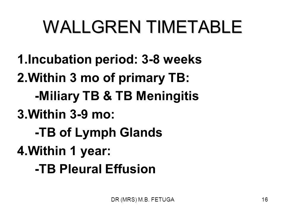 DR (MRS) M.B. FETUGA16 WALLGREN TIMETABLE 1.Incubation period: 3-8 weeks 2.Within 3 mo of primary TB: -Miliary TB & TB Meningitis 3.Within 3-9 mo: -TB