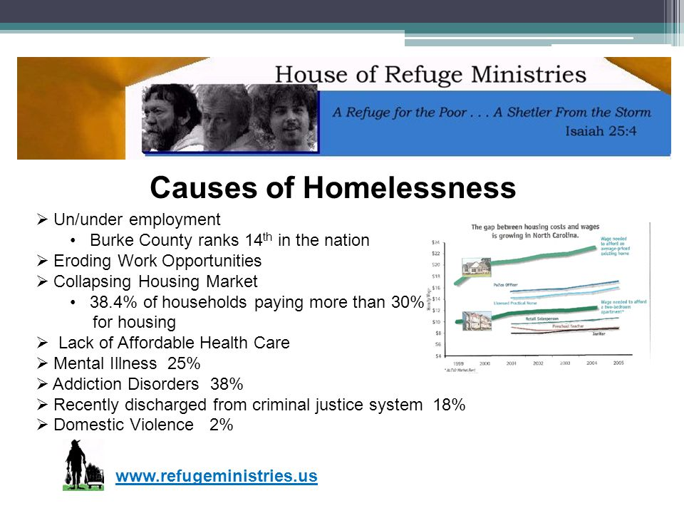 www.refugeministries.us Causes of Homelessness Un/under employment Burke County ranks 14 th in the nation Eroding Work Opportunities Collapsing Housin