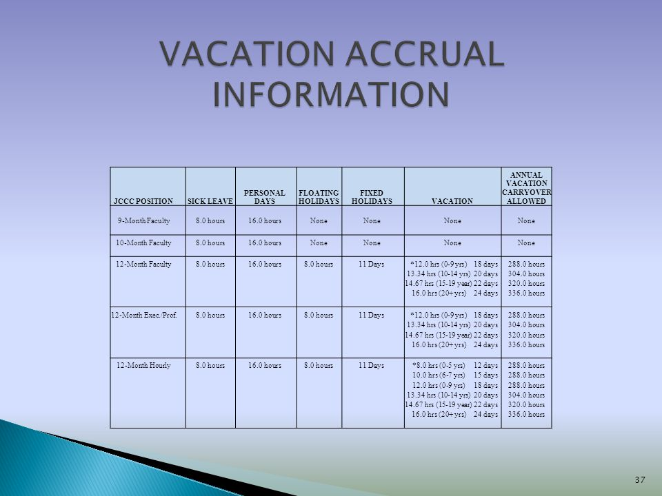 37 JCCC POSITION SICK LEAVE PERSONAL DAYS FLOATING HOLIDAYS FIXED HOLIDAYS VACATION ANNUAL VACATION CARRYOVER ALLOWED 9-Month Faculty8.0 hours16.0 hou